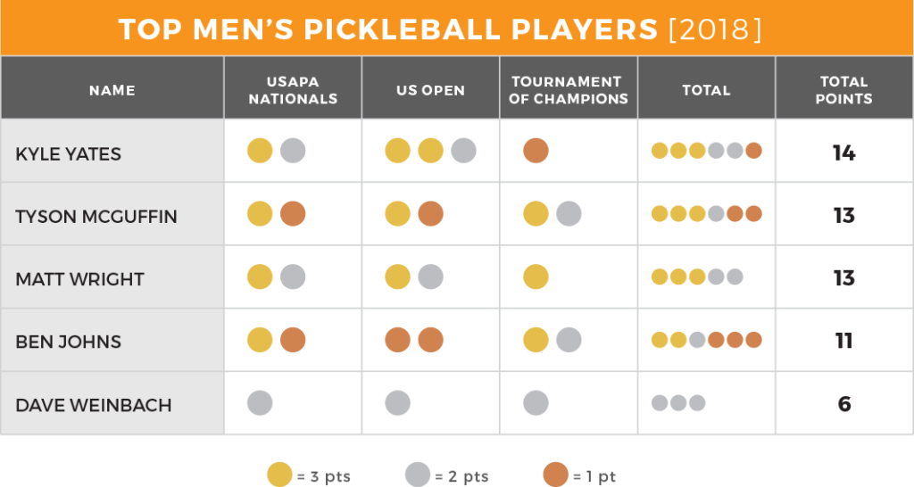 Best Men's Pickleball Players 2018/2019