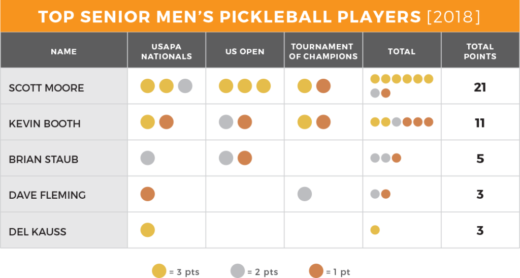 Best Senior Mens Pickleball Players 2018