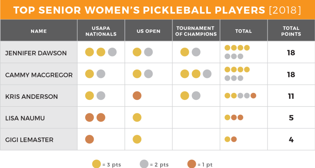 Best Senior Women's Pickleball Players 2018/2019