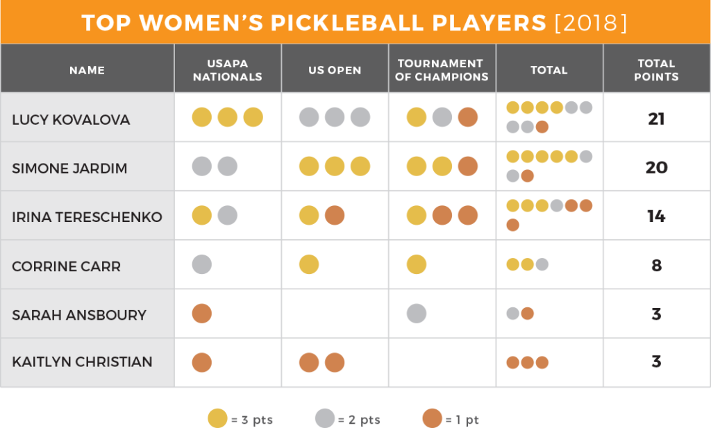 Best Women's Pickleball Players 2018