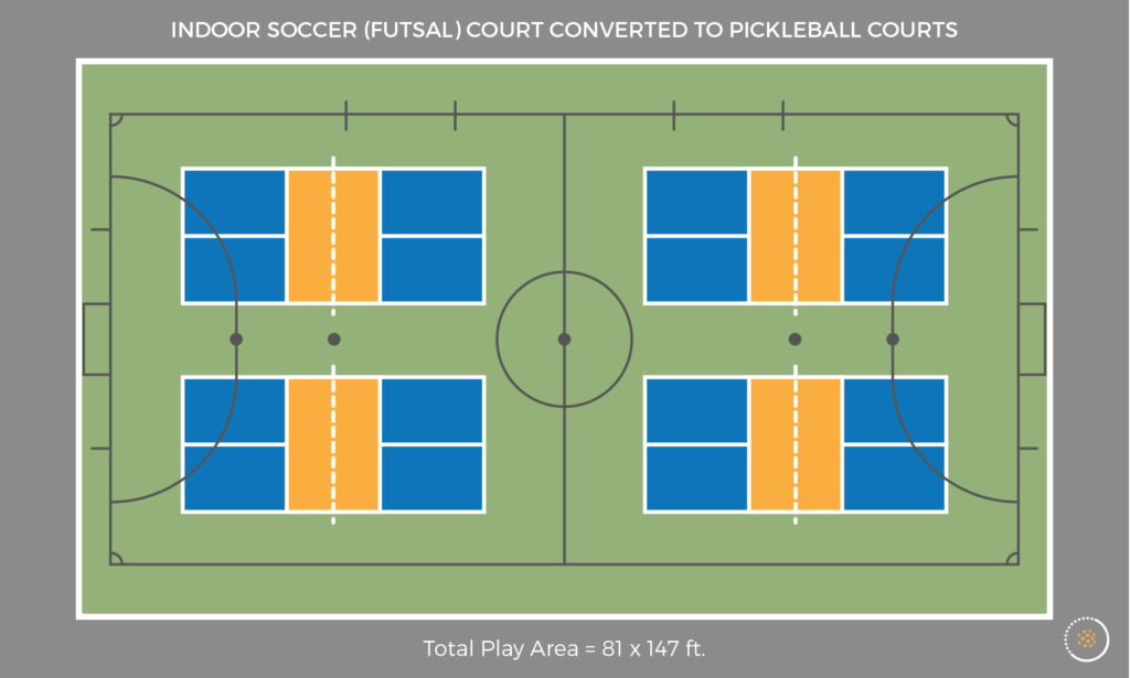 Indoor soccer / futsal court compared to pickleball court