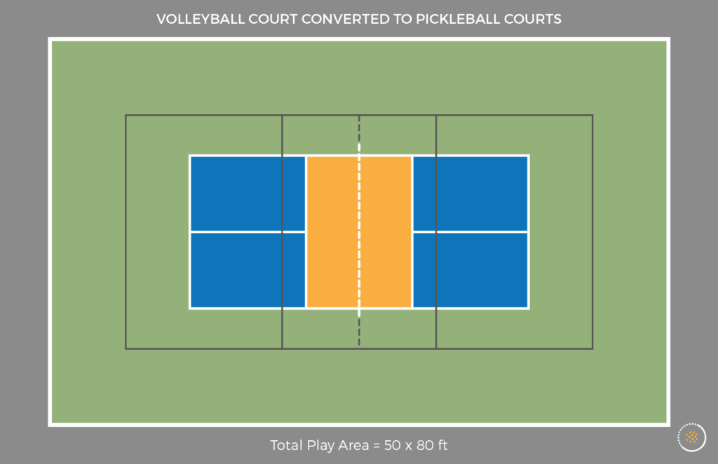 volleyball court compared to pickleball court